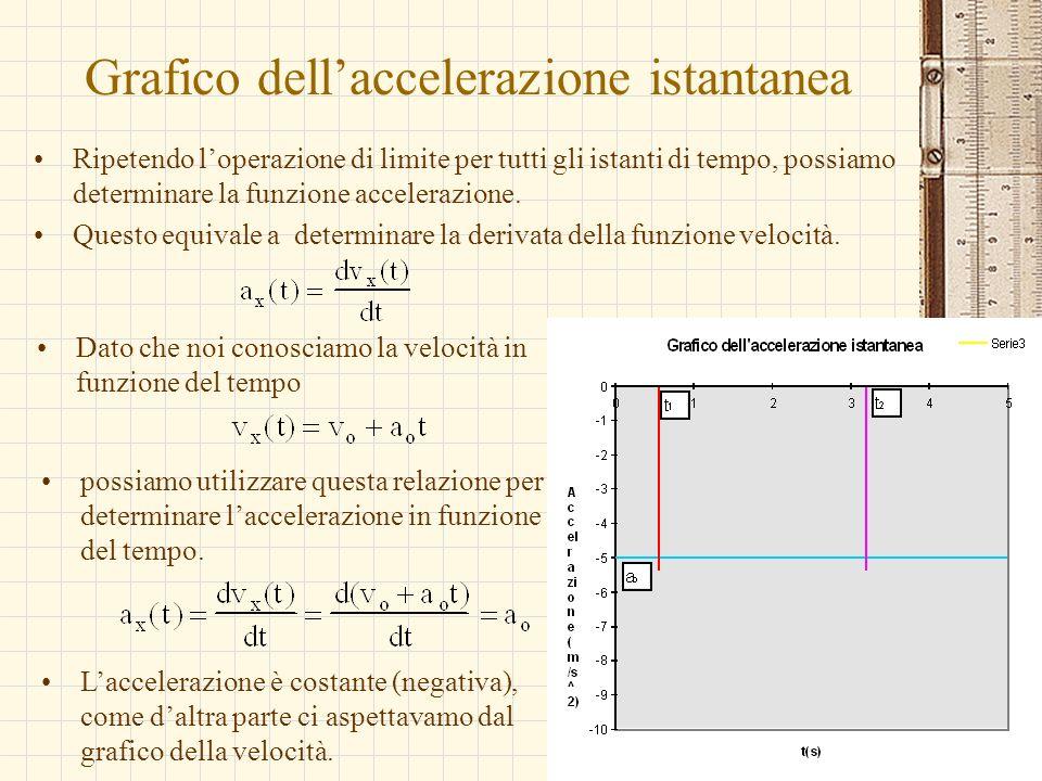 G.M. - Informatica B-Automazione 2002/03 Grafico dellaccelerazione istantanea Ripetendo loperazione di limite per tutti gli istanti di tempo, possiamo