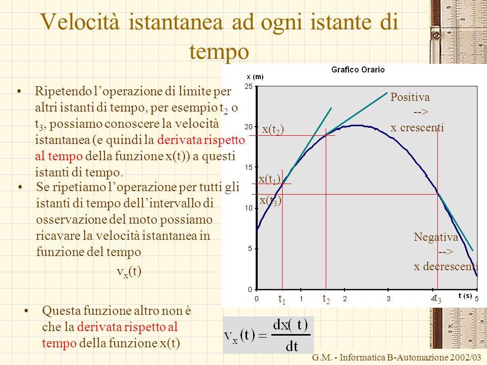 G.M. - Informatica B-Automazione 2002/03 Velocità istantanea ad ogni istante di tempo Ripetendo loperazione di limite per altri istanti di tempo, per