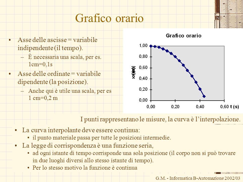 G.M. - Informatica B-Automazione 2002/03 Grafico orario Asse delle ascisse = variabile indipendente (il tempo). –È necessaria una scala, per es. 1cm=0