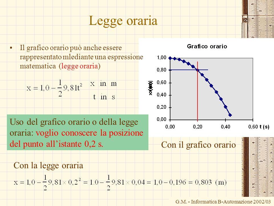 G.M. - Informatica B-Automazione 2002/03 Legge oraria Il grafico orario può anche essere rappresentato mlediante una espressione matematica (legge ora