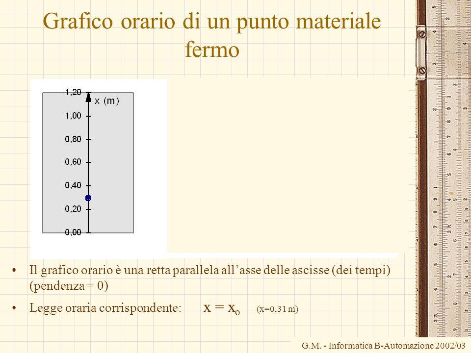 G.M. - Informatica B-Automazione 2002/03 Grafico orario di un punto materiale fermo Il grafico orario è una retta parallela allasse delle ascisse (dei
