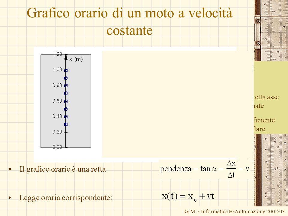 G.M. - Informatica B-Automazione 2002/03 Grafico orario di un moto a velocità costante La retta: x=mt+n n= intercetta asse ordinate m= coefficiente an