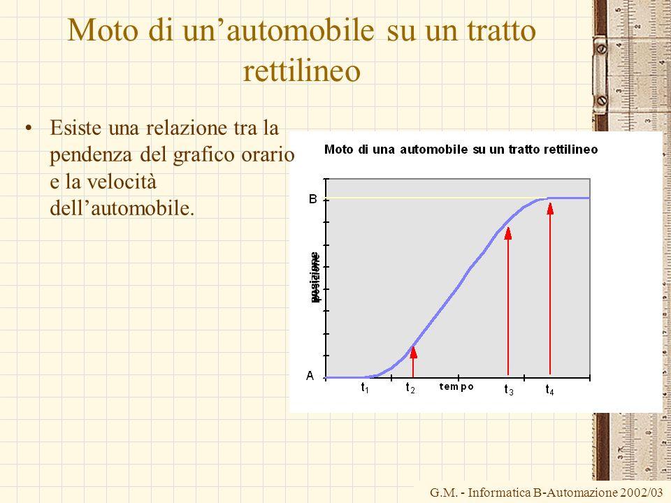 G.M. - Informatica B-Automazione 2002/03 Moto di unautomobile su un tratto rettilineo Esiste una relazione tra la pendenza del grafico orario e la vel
