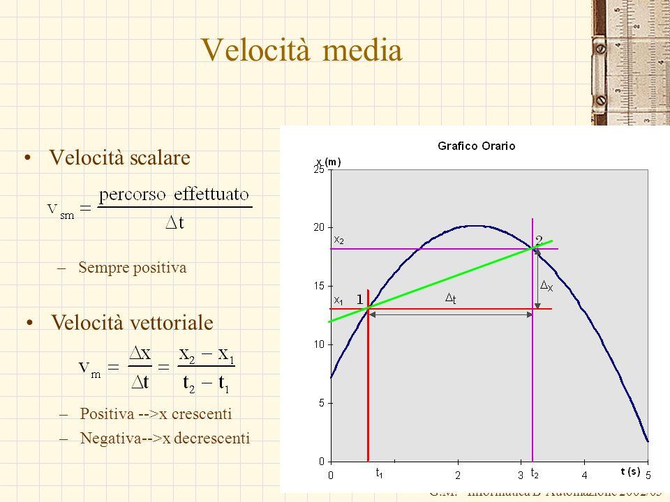 G.M. - Informatica B-Automazione 2002/03 Velocità media Velocità scalare –Sempre positiva Velocità vettoriale –Positiva -->x crescenti –Negativa-->x d