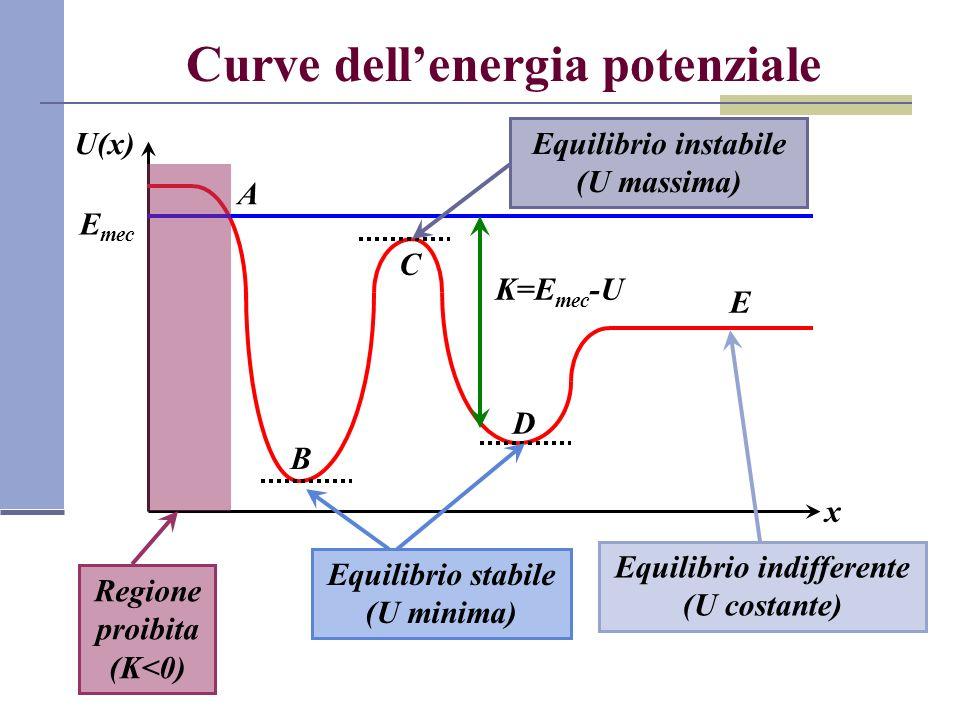 Curve dellenergia potenziale x U(x) E mec K=E mec -U A Regione proibita (K<0) Equilibrio stabile (U minima) B D C Equilibrio instabile (U massima) E E