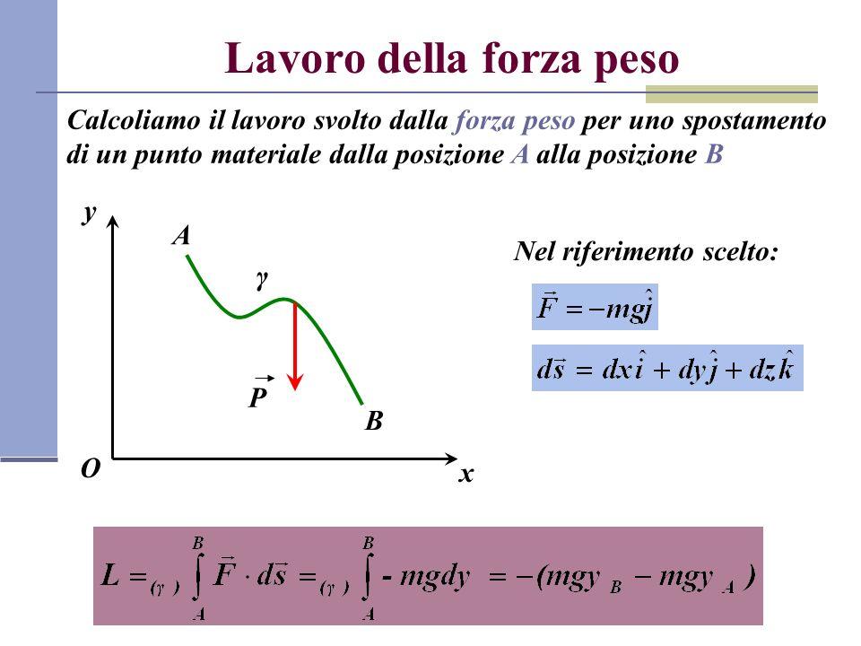 Lavoro della forza peso Calcoliamo il lavoro svolto dalla forza peso per uno spostamento di un punto materiale dalla posizione A alla posizione B x y