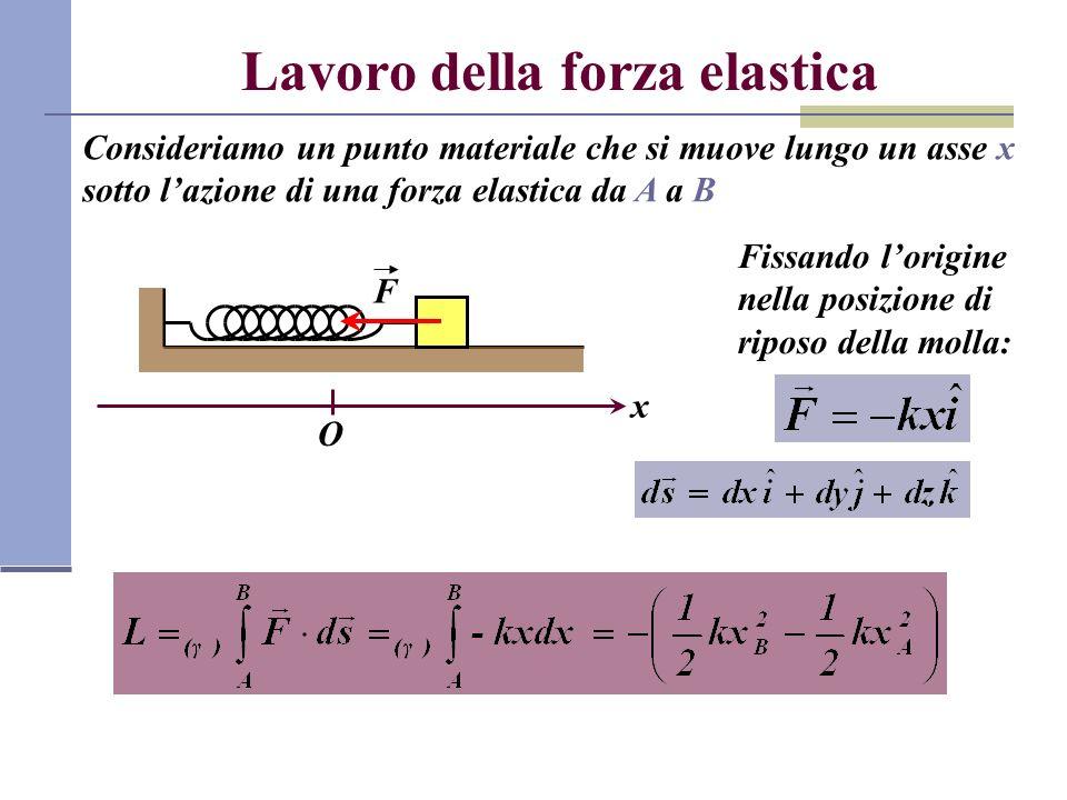 Lavoro della forza elastica Consideriamo un punto materiale che si muove lungo un asse x sotto lazione di una forza elastica da A a B F x O Fissando l
