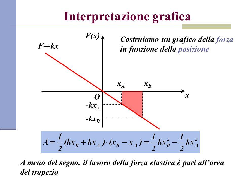 Interpretazione grafica F(x) x O F=-kx Costruiamo un grafico della forza in funzione della posizione xAxA xBxB -kx A -kx B A meno del segno, il lavoro