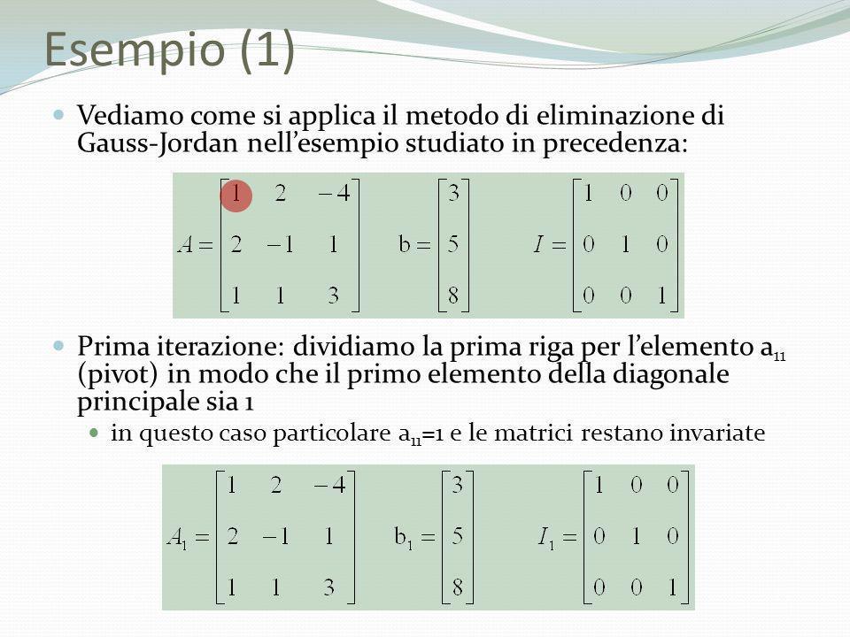 Esempio (1) Vediamo come si applica il metodo di eliminazione di Gauss-Jordan nellesempio studiato in precedenza: Prima iterazione: dividiamo la prima