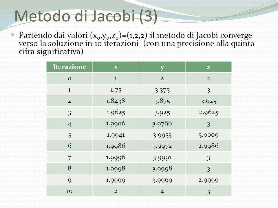 Metodo di Jacobi (3) Partendo dai valori (x 0,y 0,z 0 )=(1,2,2) il metodo di Jacobi converge verso la soluzione in 10 iterazioni (con una precisione a