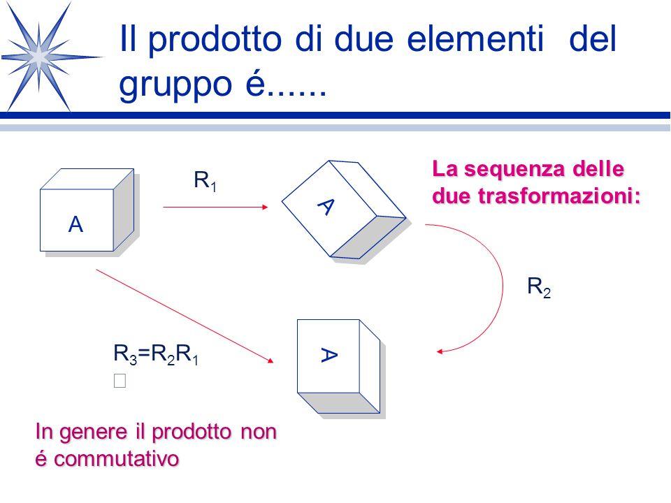 GRUPPO delle ROTAZIONI Rotazione Un gruppo é un insieme i cui elementi sono operazioni di trasformazione che possono essere eseguite in sequenza