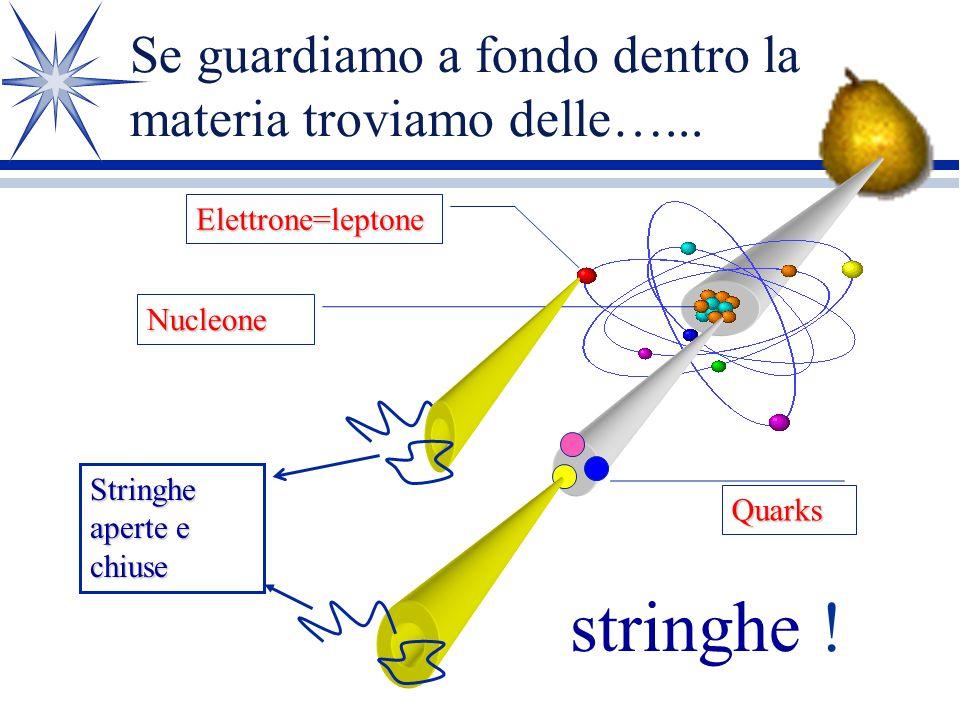 la Teoria M Esiste un candidato per la Teoria Finale è: la Teoria M La Teoria M è nata nel 1995, ma la sua origine affonda in trentanni di Storia di F