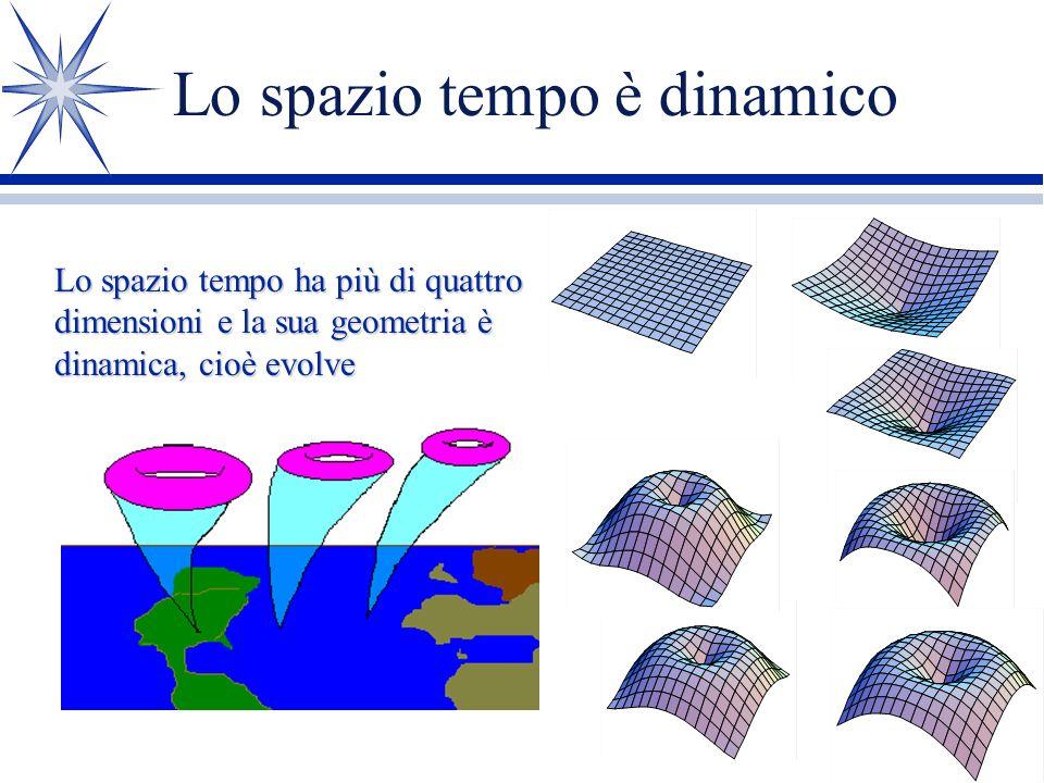 Le Particelle sono le note di un violino Particella A Particella B Particella C Le particelle fanno un concerto