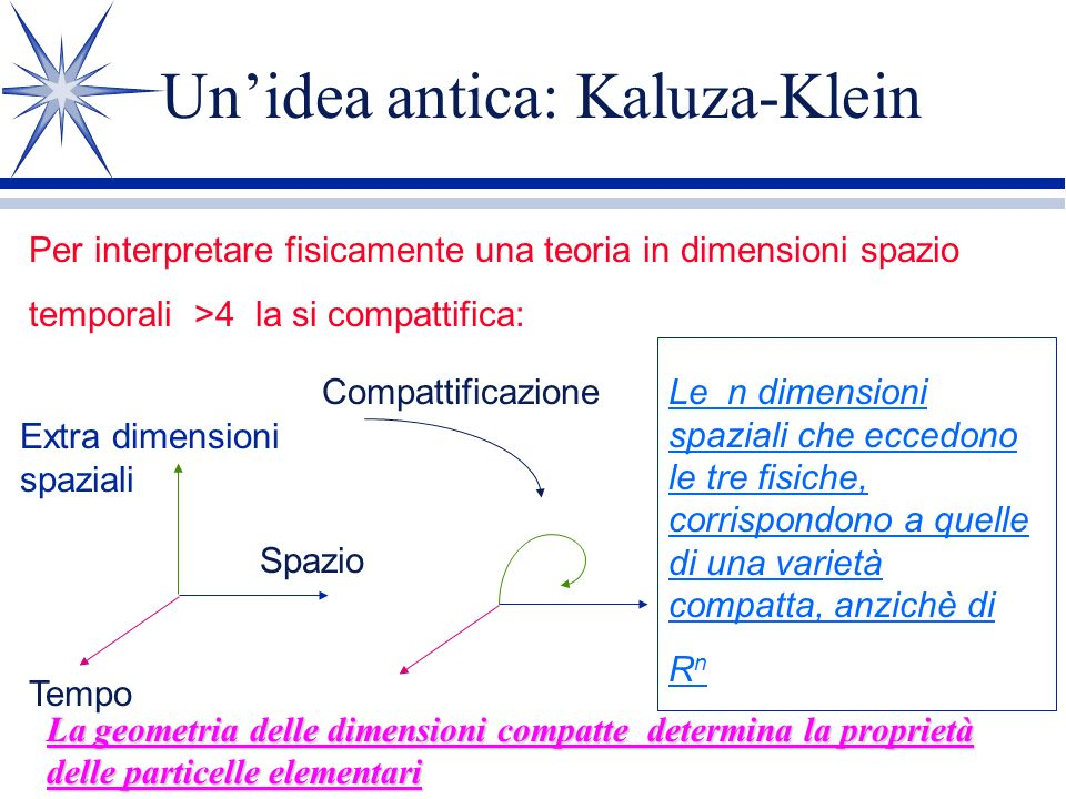 Una 2-brana evolve nel tempo e spazza una 3-superficie La Teoria M contiene oggetti estesi di tutte le dimensioni