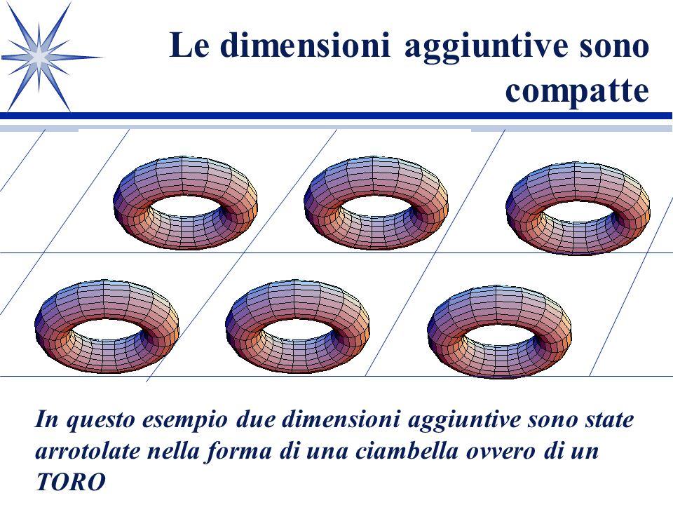 Unidea antica: Kaluza-Klein Tempo Spazio Extra dimensioni spaziali Compattificazione Le n dimensioni spaziali che eccedono le tre fisiche, corrispondono a quelle di una varietà compatta, anzichè di RnRn Per interpretare fisicamente una teoria in dimensioni spazio temporali >4 la si compattifica: La geometria delle dimensioni compatte determina la proprietà delle particelle elementari