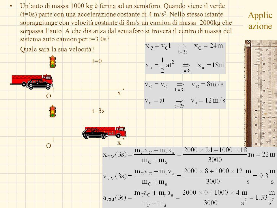 G.M. - Informatica B-Automazione 2002/03 Applic azione Unauto di massa 1000 kg è ferma ad un semaforo. Quando viene il verde (t=0s) parte con una acce