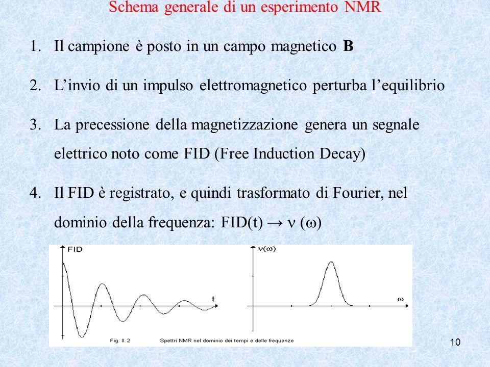 10 Schema generale di un esperimento NMR 1.Il campione è posto in un campo magnetico B 2.Linvio di un impulso elettromagnetico perturba lequilibrio 3.