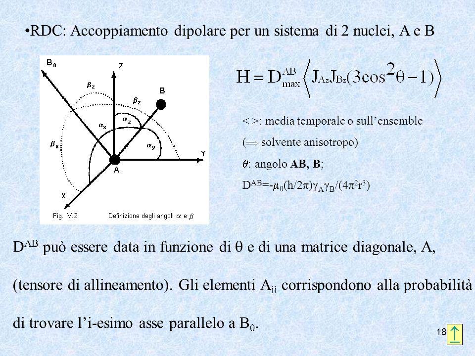 18 RDC: Accoppiamento dipolare per un sistema di 2 nuclei, A e B : media temporale o sullensemble ( solvente anisotropo) : angolo AB, B; D AB =- 0 (h/