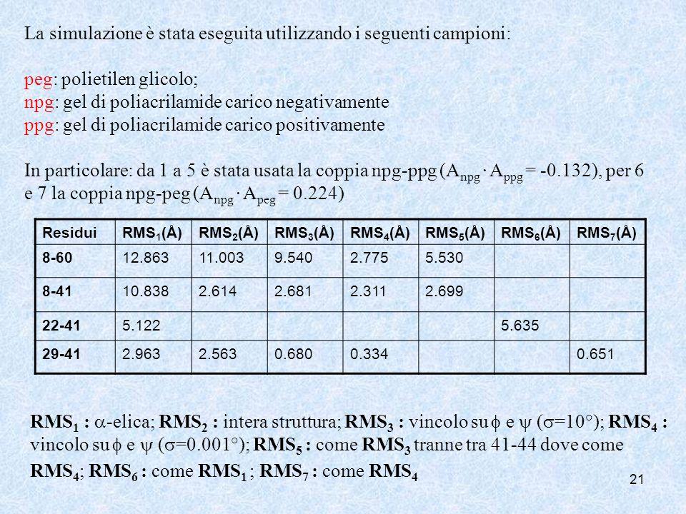 21 ResiduiRMS 1 (Å)RMS 2 (Å)RMS 3 (Å)RMS 4 (Å)RMS 5 (Å)RMS 6 (Å)RMS 7 (Å) 8-6012.86311.0039.5402.7755.530 8-4110.8382.6142.6812.3112.699 22-415.1225.6