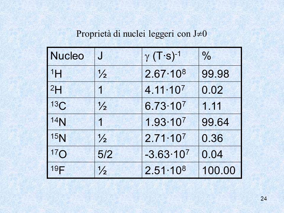 24 NucleoJ (T·s) -1 % 1H1H½2.67·10 8 99.98 2H2H14.11·10 7 0.02 13 C½6.73·10 7 1.11 14 N11.93·10 7 99.64 15 N½2.71·10 7 0.36 17 O5/2-3.63·10 7 0.04 19