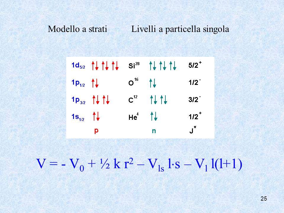25 V = - V 0 + ½ k r 2 – V ls l s – V l l(l+1) Modello a strati Livelli a particella singola