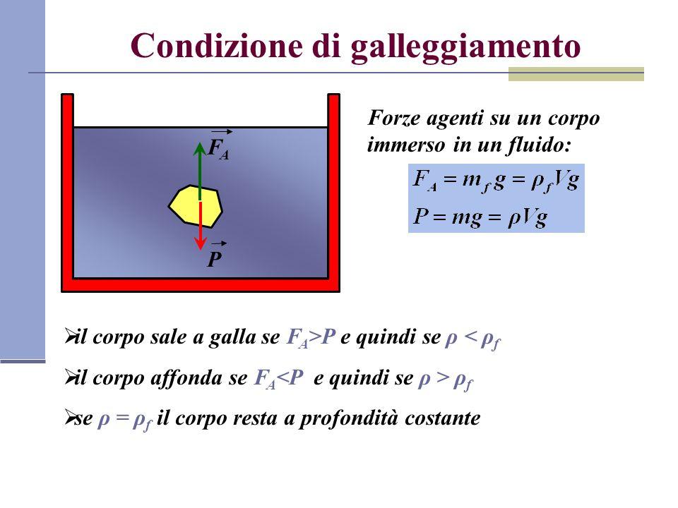 Condizione di galleggiamento FAFA P il corpo sale a galla se F A >P e quindi se ρ < ρ f il corpo affonda se F A ρ f se ρ = ρ f il corpo resta a profon