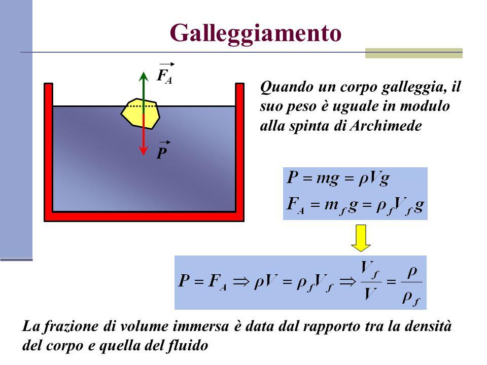 Galleggiamento Quando un corpo galleggia, il suo peso è uguale in modulo alla spinta di Archimede FAFA P La frazione di volume immersa è data dal rapp