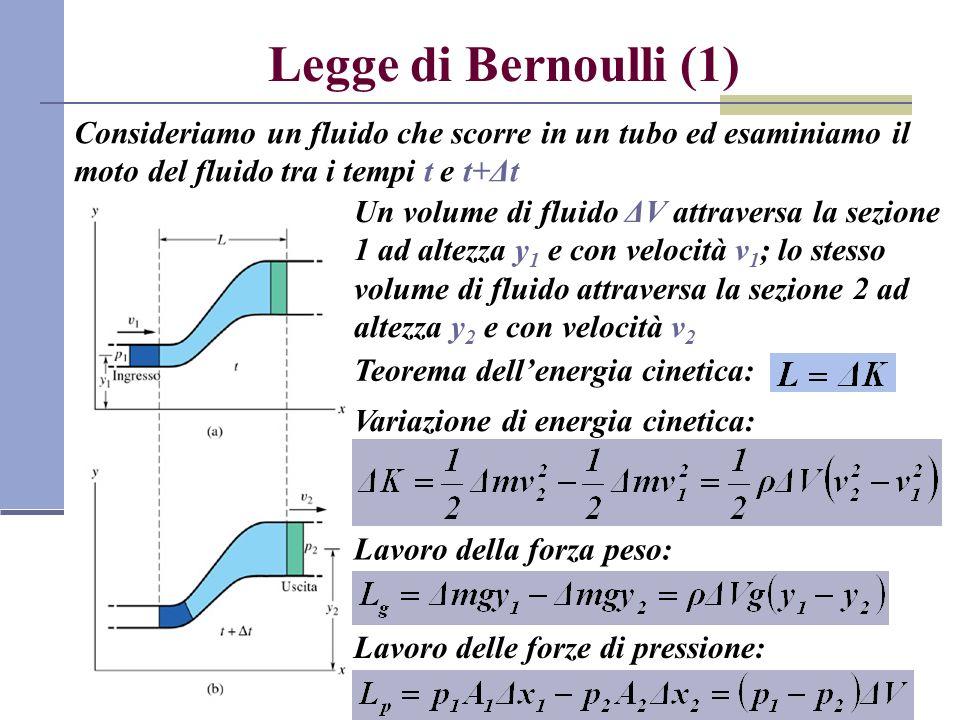 Legge di Bernoulli (1) Consideriamo un fluido che scorre in un tubo ed esaminiamo il moto del fluido tra i tempi t e t+Δt Teorema dellenergia cinetica