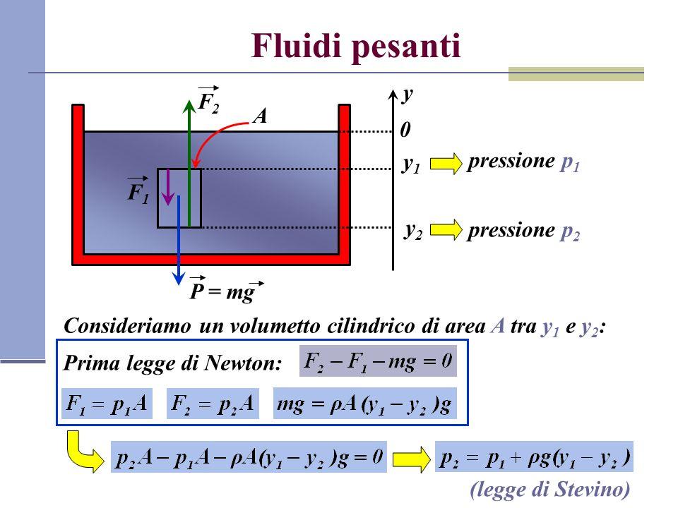 Fluidi pesanti y y1y1 y2y2 A pressione p 1 pressione p 2 Consideriamo un volumetto cilindrico di area A tra y 1 e y 2 : 0 P = mg F2F2 F1F1 Prima legge