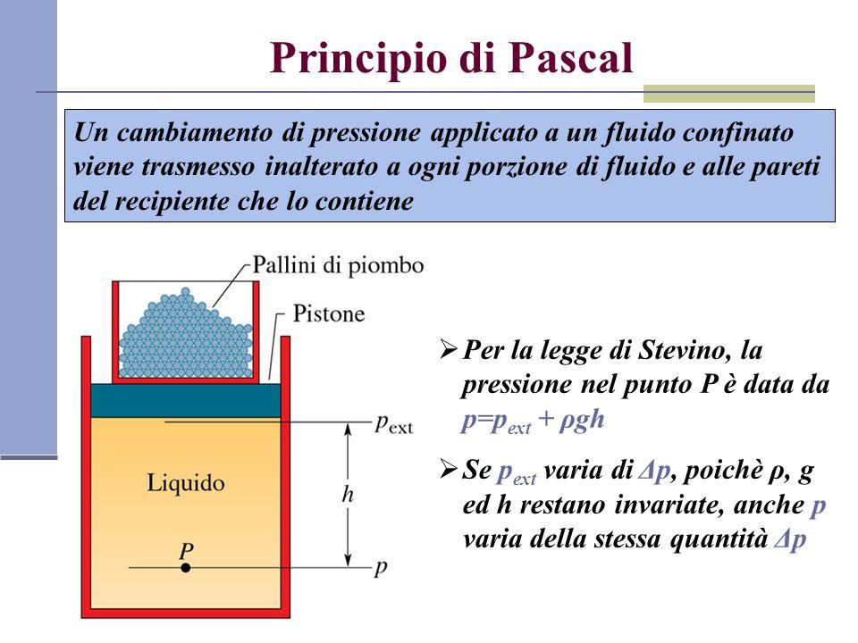 Principio di Pascal Un cambiamento di pressione applicato a un fluido confinato viene trasmesso inalterato a ogni porzione di fluido e alle pareti del