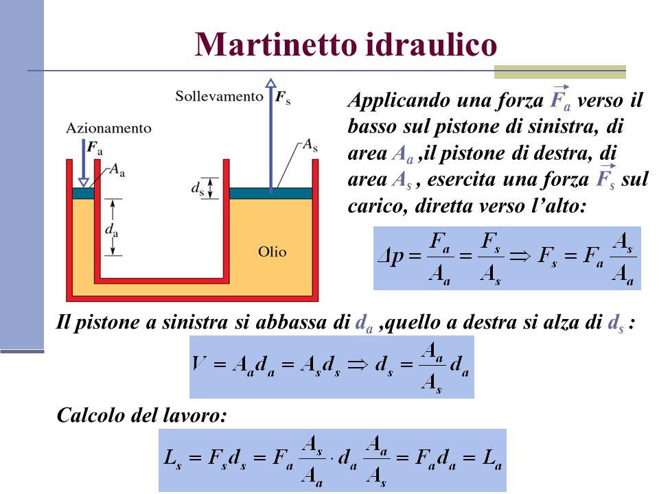 Martinetto idraulico Applicando una forza F a verso il basso sul pistone di sinistra, di area A a,il pistone di destra, di area A s, esercita una forz