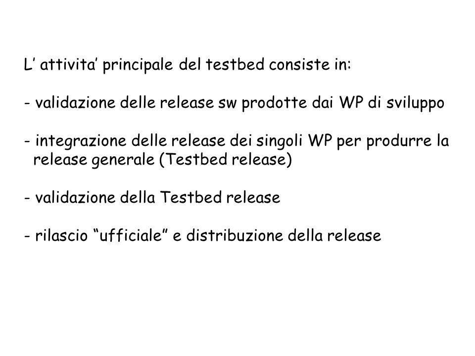 L attivita principale del testbed consiste in: - validazione delle release sw prodotte dai WP di sviluppo - integrazione delle release dei singoli WP per produrre la release generale (Testbed release) - validazione della Testbed release - rilascio ufficiale e distribuzione della release