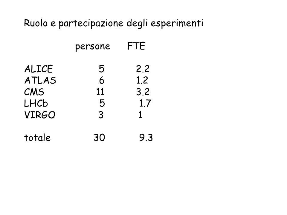 Ruolo e partecipazione degli esperimenti persone FTE ALICE 5 2.2 ATLAS 6 1.2 CMS 11 3.2 LHCb 5 1.7 VIRGO 3 1 totale 30 9.3