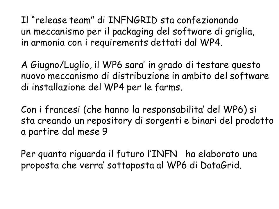 Il release team di INFNGRID sta confezionando un meccanismo per il packaging del software di griglia, in armonia con i requirements dettati dal WP4. A