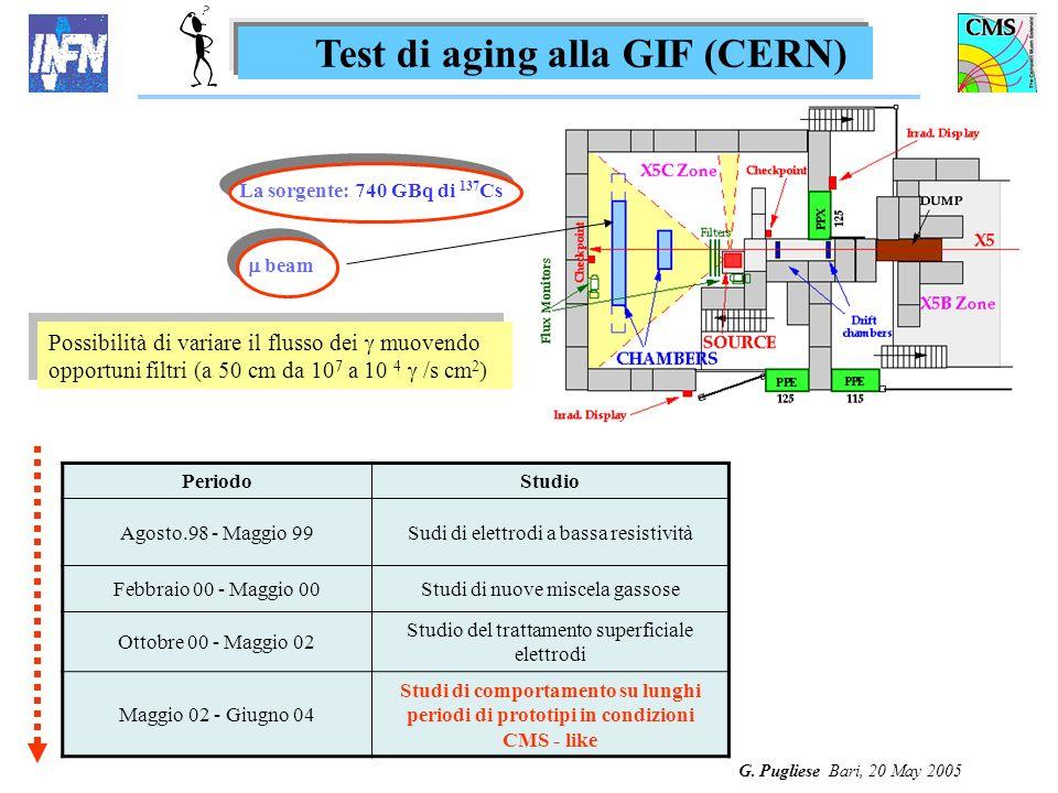 G. Pugliese Bari, 20 May 2005 Test di aging alla GIF (CERN) PeriodoStudio Agosto.98 - Maggio 99Sudi di elettrodi a bassa resistività Febbraio 00 - Mag