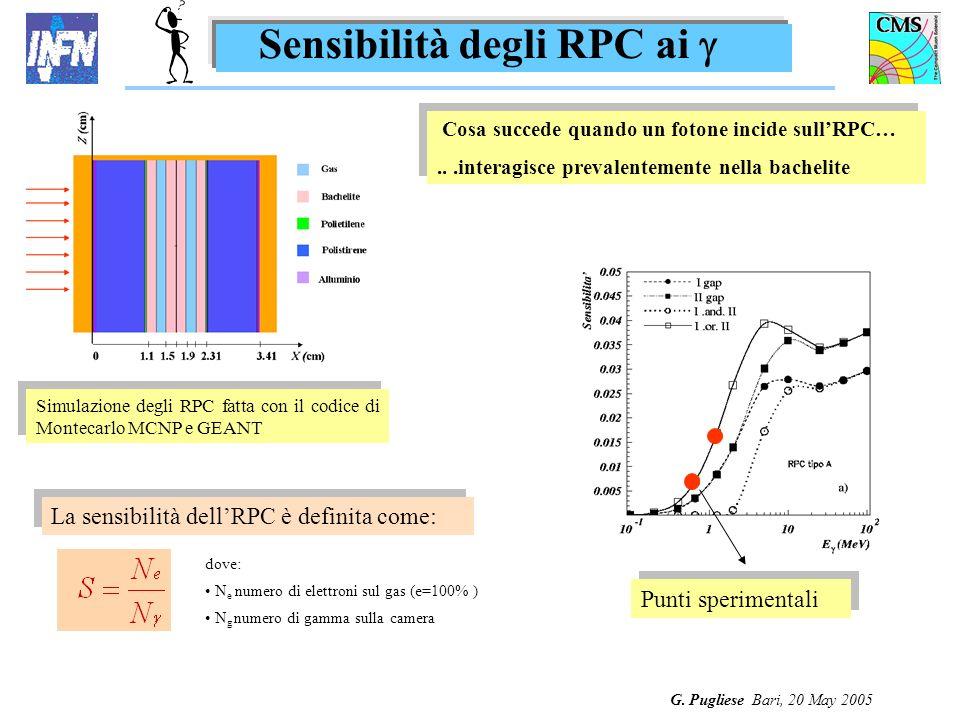 G. Pugliese Bari, 20 May 2005 Sensibilità degli RPC ai dove: N e numero di elettroni sul gas (e=100% ) N g numero di gamma sulla camera La sensibilità