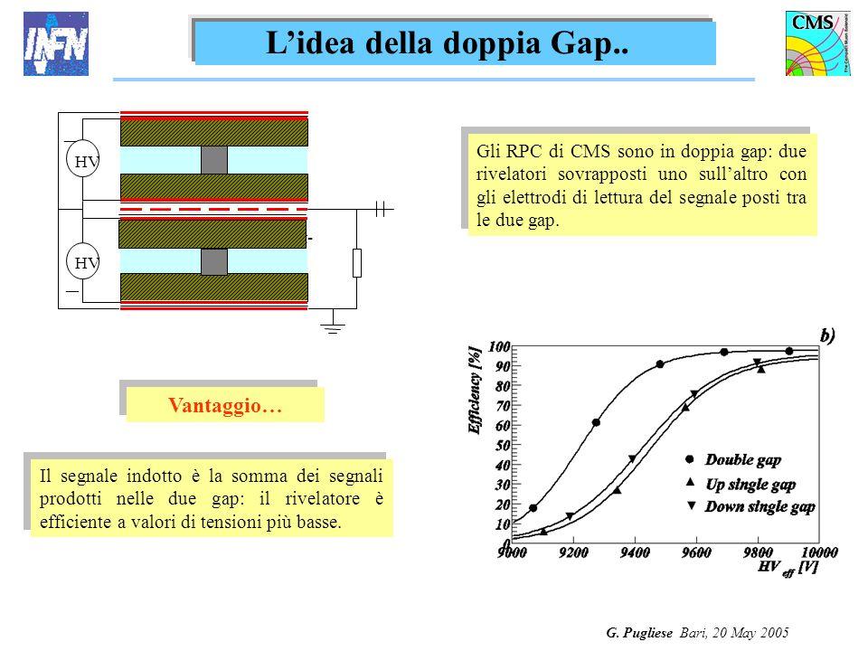 G. Pugliese Bari, 20 May 2005 Lidea della doppia Gap.. Front- end HV _ _ Gli RPC di CMS sono in doppia gap: due rivelatori sovrapposti uno sullaltro c