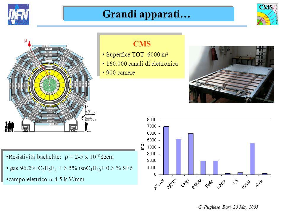 G. Pugliese Bari, 20 May 2005 CMS Superfice TOT 6000 m 2 160.000 canali di elettronica 900 camere CMS Superfice TOT 6000 m 2 160.000 canali di elettro