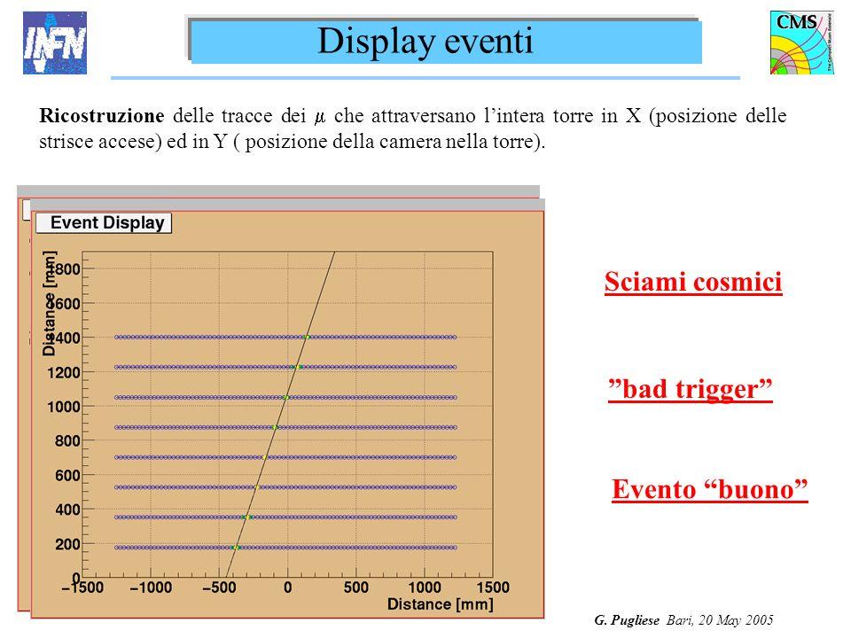 G. Pugliese Bari, 20 May 2005 Sciami cosmici Evento buono bad trigger Display eventi Ricostruzione delle tracce dei che attraversano lintera torre in