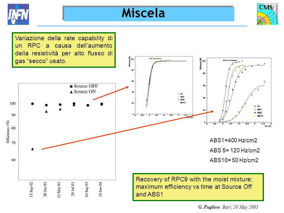 G. Pugliese Bari, 20 May 2005 Recovery of RPC9 with the moist mixture: maximum efficiency vs time at Source Off and ABS1 ABS1=400 Hz/cm2 ABS 5= 120 Hz
