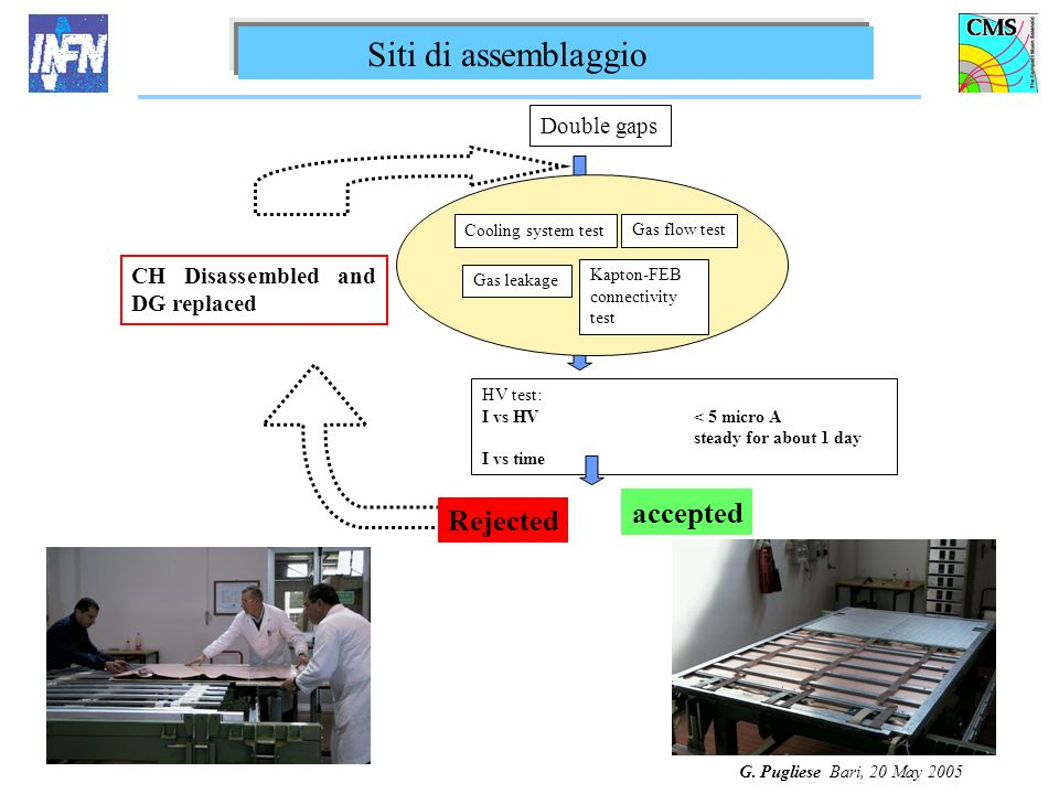 G. Pugliese Bari, 20 May 2005 Double gaps Cooling system test Gas flow test Gas leakage Kapton-FEB connectivity test HV test: I vs HV < 5 micro A stea