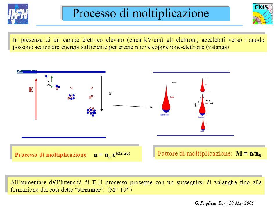 G. Pugliese Bari, 20 May 2005 Processo di moltiplicazione : n = n o e (x-xo) Fattore di moltiplicazione: M = n/n 0 In presenza di un campo elettrico e