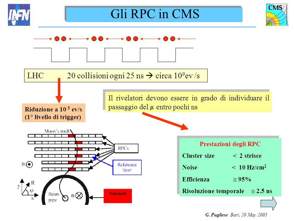 G. Pugliese Bari, 20 May 2005 LHC 20 collisioni ogni 25 ns circa 10 9 ev /s Prestazioni degli RPC Cluster size < 2 strisce Noise < 10 Hz/cm 2 Efficien