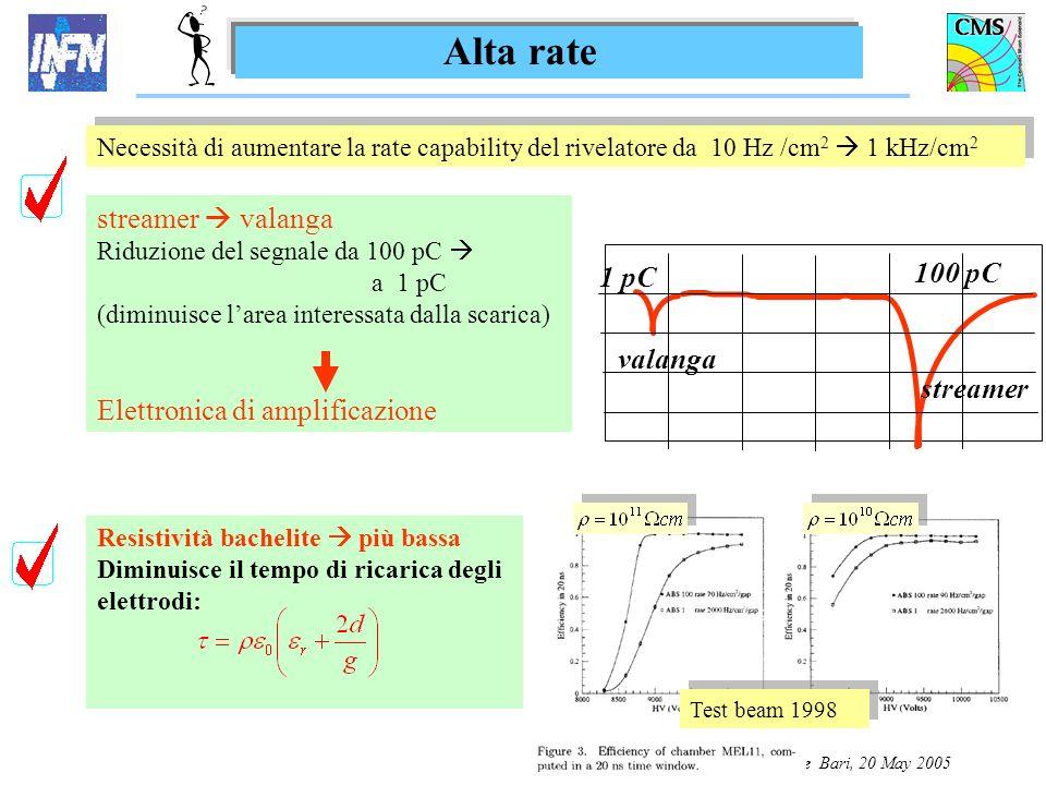 G. Pugliese Bari, 20 May 2005 Resistività bachelite più bassa Diminuisce il tempo di ricarica degli elettrodi: Necessità di aumentare la rate capabili