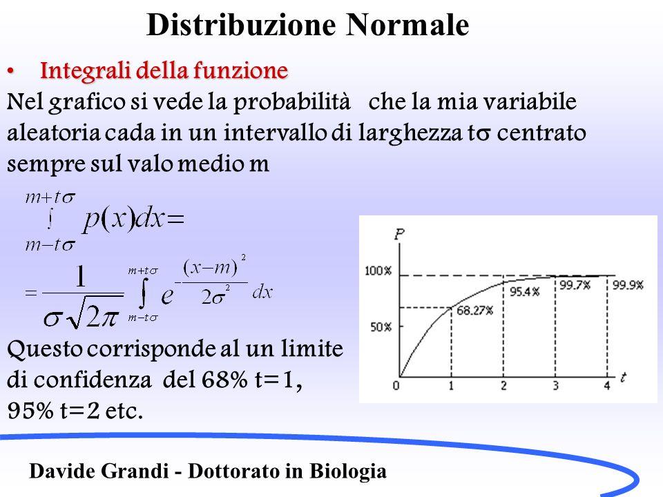 Distribuzione Normale Davide Grandi - Dottorato in Biologia Integrali della funzioneIntegrali della funzione Ricapitolando: Probabilità che le misure siano comprese tra 1.m – e m+ 68,27% 2.m – 2 e m+ 2 95,45% 3.m –3 e m+ 3 99,73%