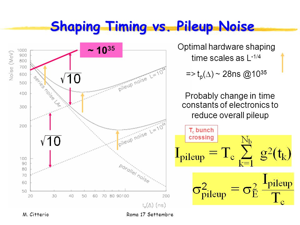 M. Citterio Roma 17 Settembre Shaping Timing vs. Pileup Noise ~ 10 35 T c bunch crossing Probably change in time constants of electronics to reduce ov
