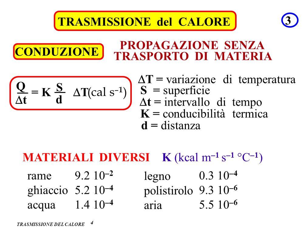TRASMISSIONE DEL CALORE TRASMISSIONE del CALORE 3 4 CONDUZIONE PROPAGAZIONE SENZA TRASPORTO DI MATERIA Q t = K T (cal s –1 ) S d S = superficie t = in