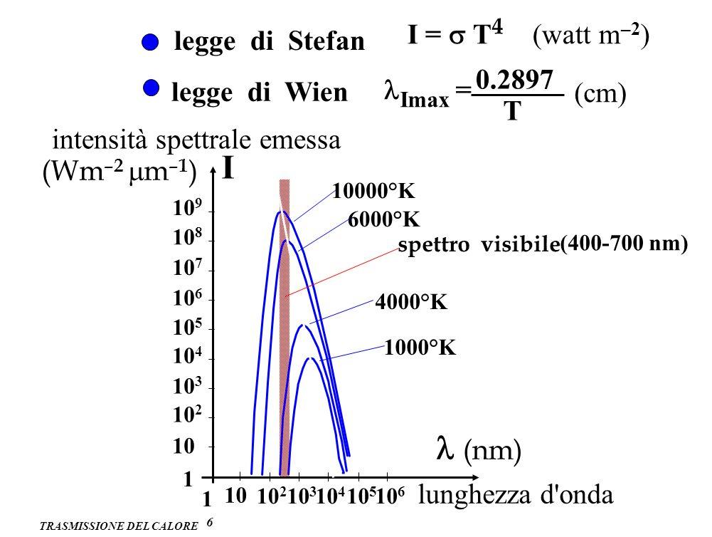 TRASMISSIONE DEL CALORE 6 legge di Stefan I = T 4 (watt m –2 ) legge di Wien Imax = 0.2897 T (cm) 10 9 10 8 10 7 10 6 10 5 10 4 10 3 10 2 10 1 10 2 10