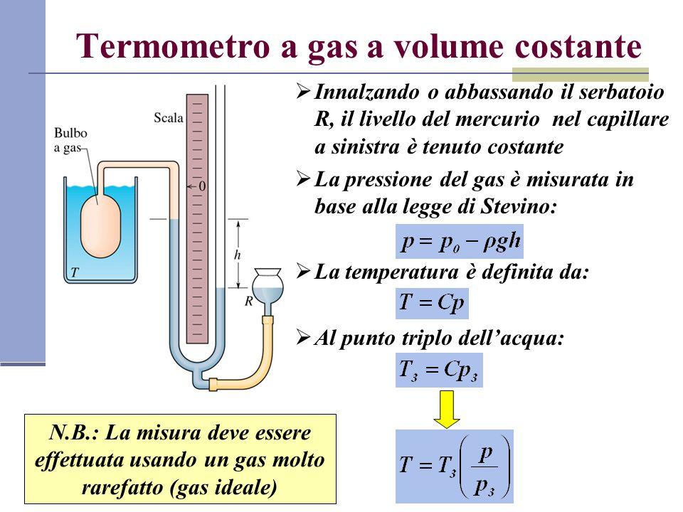 Termometro a gas a volume costante Innalzando o abbassando il serbatoio R, il livello del mercurio nel capillare a sinistra è tenuto costante La press