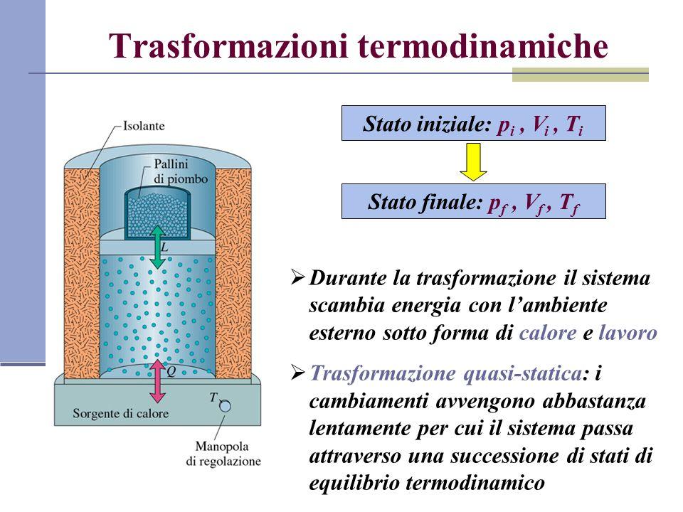 Lavoro di un sistema termodinamico Consideriamo un gas contenuto in un cilindro chiuso da un pistone mobile di area A Forza esercitata dal gas sul pistone: F ds Lavoro elementare per uno spostamento ds: Lavoro complessivo: Il lavoro dipende dalla trasformazione!